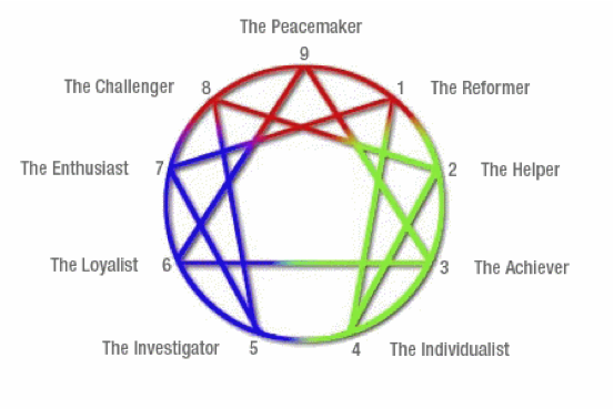 The Enneagram Diagram showing the 9 basic personality types